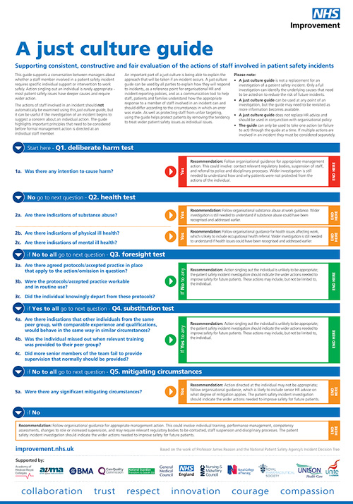 Updated Just Culture Guide – NHS Improvement