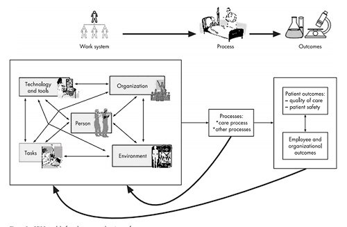 Works system design for patient safety: The SEIPS Model